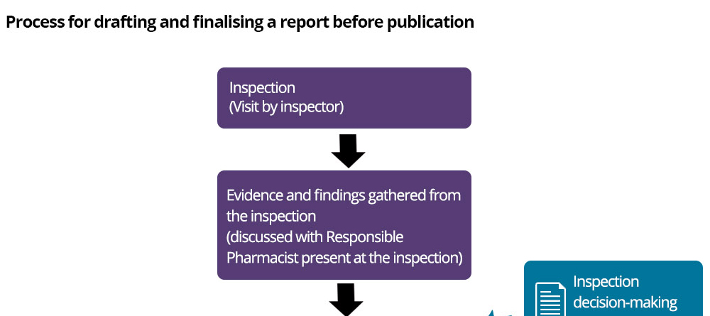 This diagram explains how inspection reports are drafted and finalised before being published. It explains that the report is drafted by the inspector using the evidence and findings from the inspection, which are reviewed by the Responsible Pharmacist at the end of the inspection. The report then goes through a quality assurance process and is then sent to the pharmacy owner or superintendent to check the report's factual accuracy.  The report is then finalised by the inspector and a final copy is sent to the pharmacy owner before being published on the Inspection publication website.