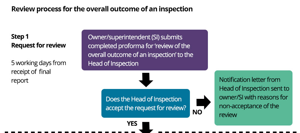 This diagram shows the process if a pharmacy owner or superintendent pharmacist asks for a formal review of the overall outcome of an inspection where they consider that the evidence does not support the outcome. This process is also summarised in a written guide available at the bottom of this page.
