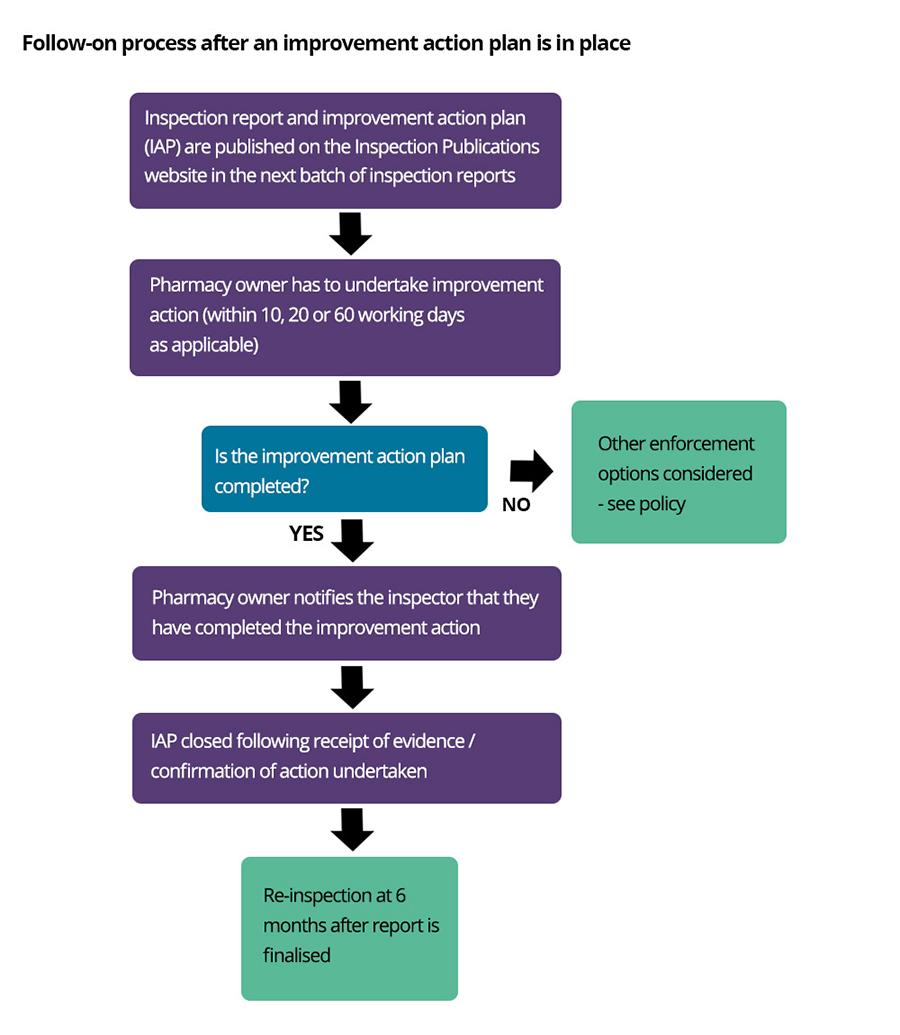 Action Plans   Improvement Action Plans General Pharmaceutical Council