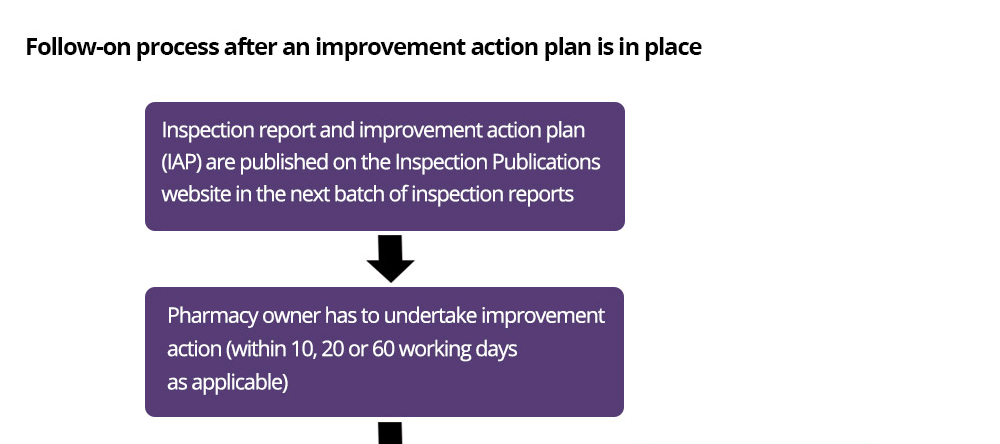 This diagram explains the process when a pharmacy has not met all of the standards and has to complete an improvement action plan. It explains that the pharmacy owner has to notify the inspector once the improvement action plan is completed and give the inspector evidence and/or confirmation of the action taken. The inspector would then close the improvement action plan and schedule a re-inspection for 6 months after the report was finalised. If the pharmacy owner does not complete the improvement action plan, other enforcement actions will be considered.
