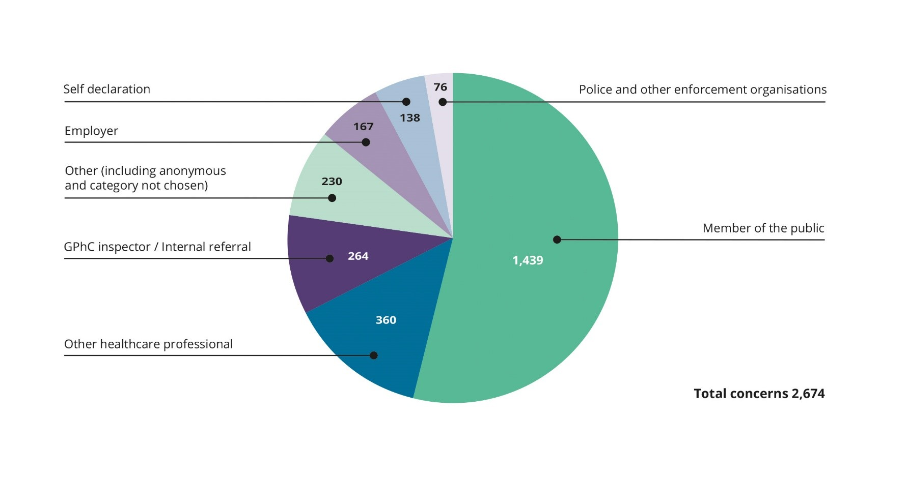 Employer 167, GPhC inspector / internal referral 264, Member of the public 1439, Other (including anonymous and 'category not chosen') 230, Other healthcare professional 360, Police and other enforcement organisations 76, Self-declaration 138, Total 2674