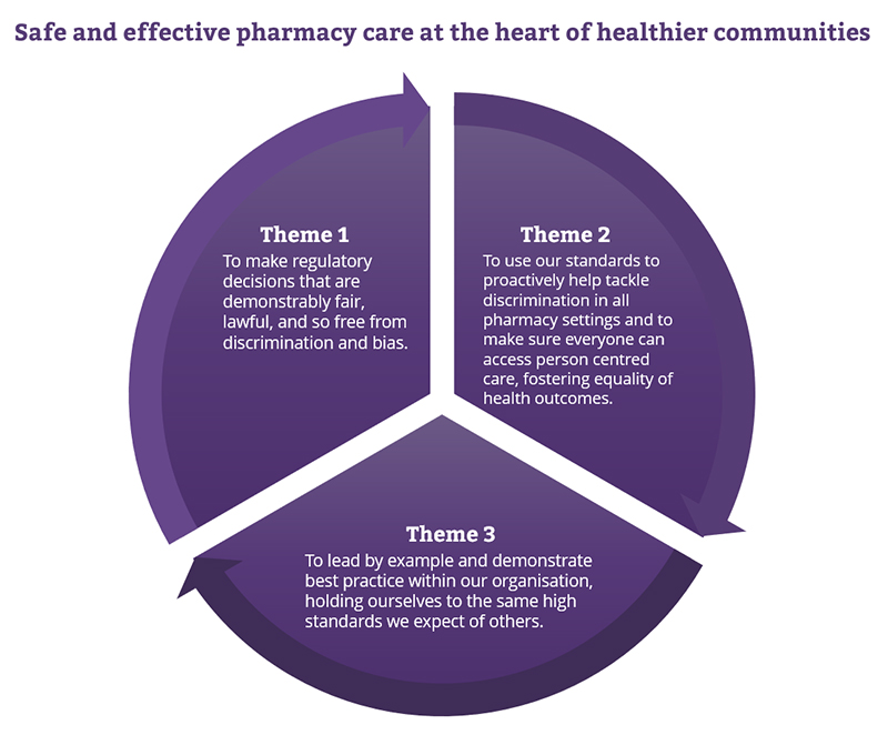 Wheel with the three themes of our strategy. Theme 1 is 'To make regulatory decisions that are demonstrably fair and lawful, and so free from discrimination and bias'. Theme 2 is 'To use our standards to proactively help tackle discrimination in all pharmacy settings and to make sure everyone can access person-centred care, fostering equality in health outcomes' Theme 3 is 'To lead by example and demonstrate best practice within our organisation, holding ourselves to the same high standards we expect of others'.