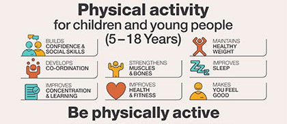 promote young childrens physical activity and Review benefits and best practices of daily physical activity in child care settings plan daily opportunities to get kids to move while learning.
