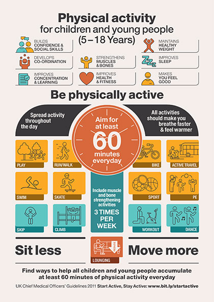 Physical Activity Guidelines General Pharmaceutical Council