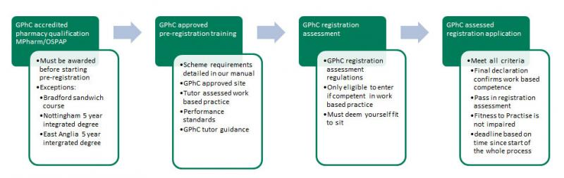 pharmacist pre-registration training scheme | general, Human body