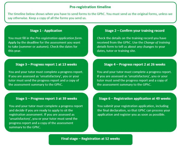 Information on the pre-registration year key dates