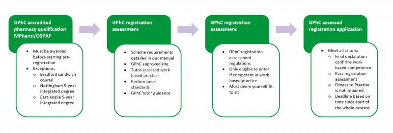 Progression to becoming a registered pharmacist diagram