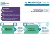 Revalidation timeline
